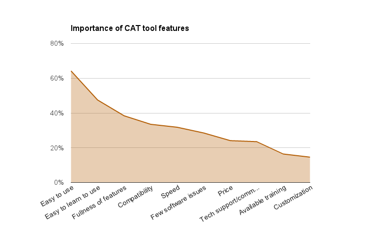 cat_importance_of_features